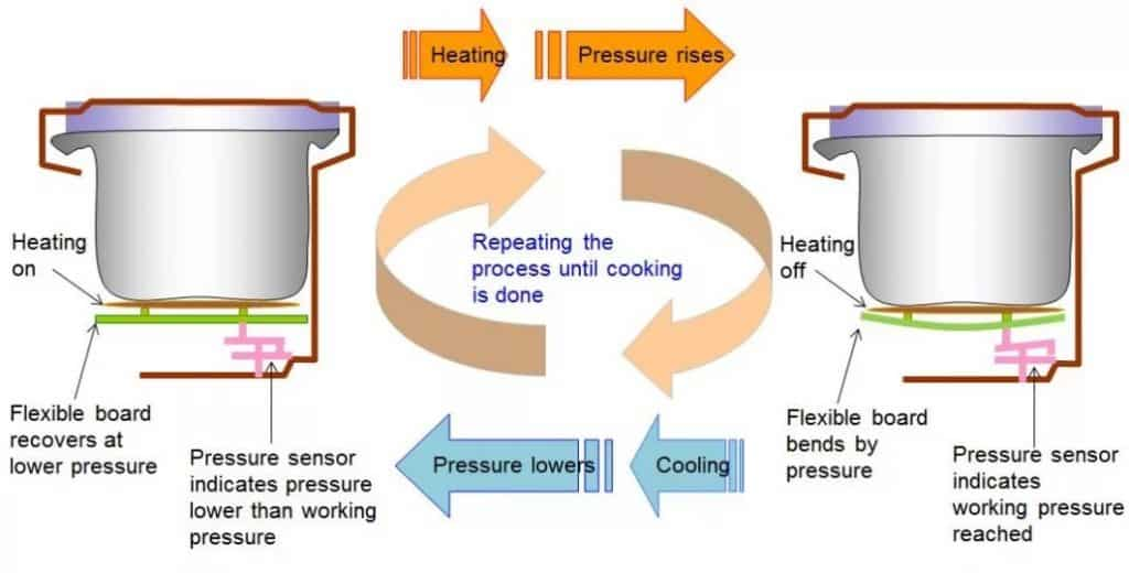 Pressure-sensor-controls-heating